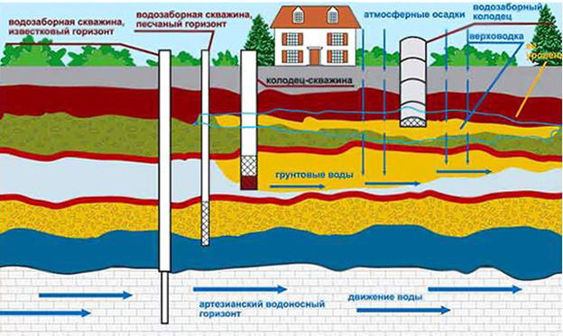 Схема расположения скважины на участке