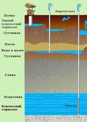 Скважины на воду: фильтровые и артезианские